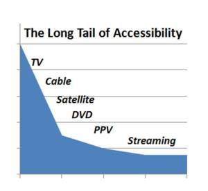 Video long tail of content variety and time flexibility