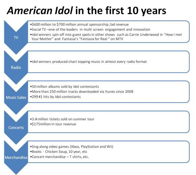 American Idol's phenomenal revenue stream